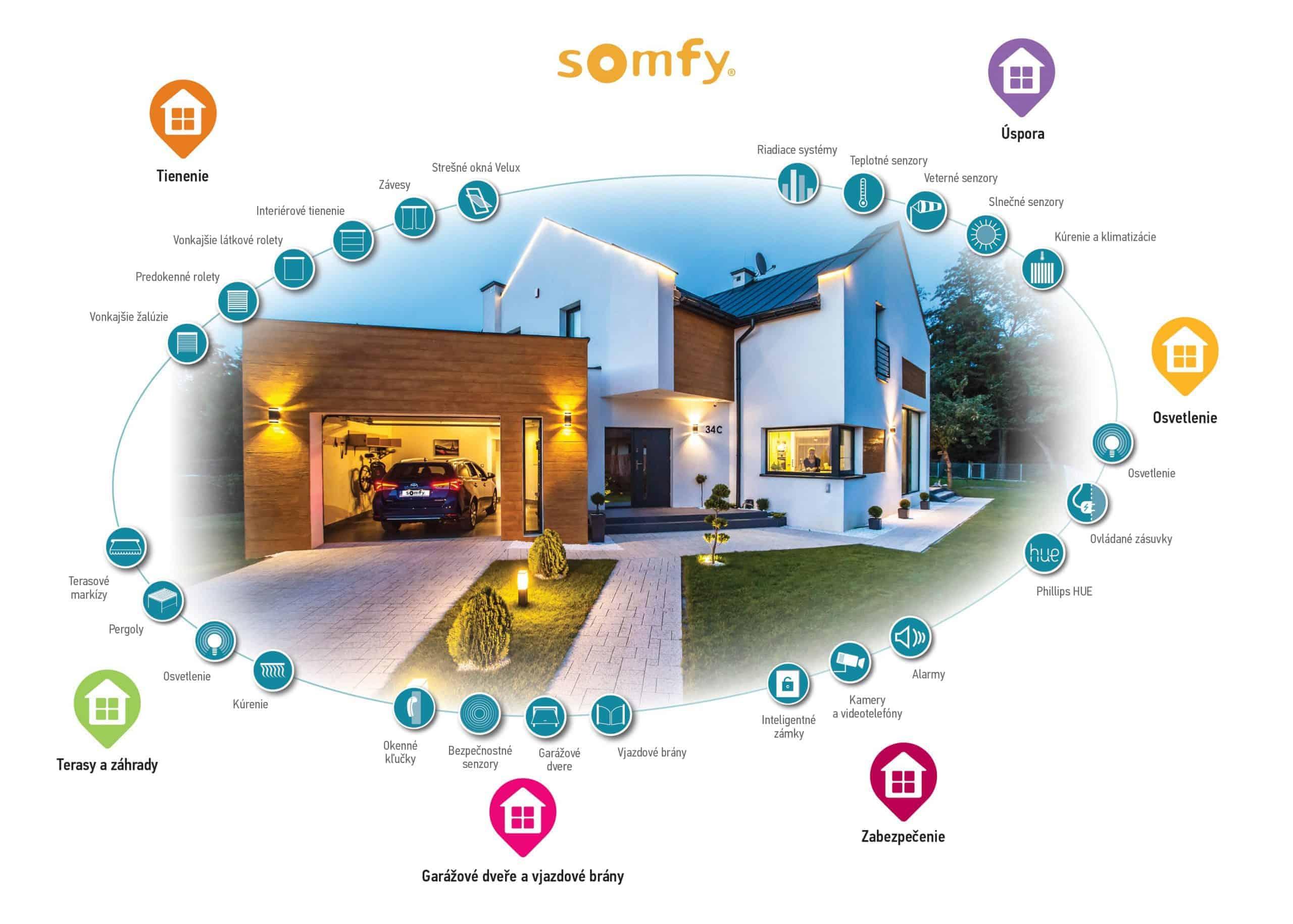 Foto Somfy - automatizácia domácnosti